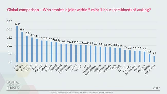 "Global Survey: America Is the World ""Wake and Bake"" Champ"